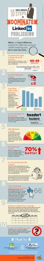 10 points clefs pour publier sur LinkedIn