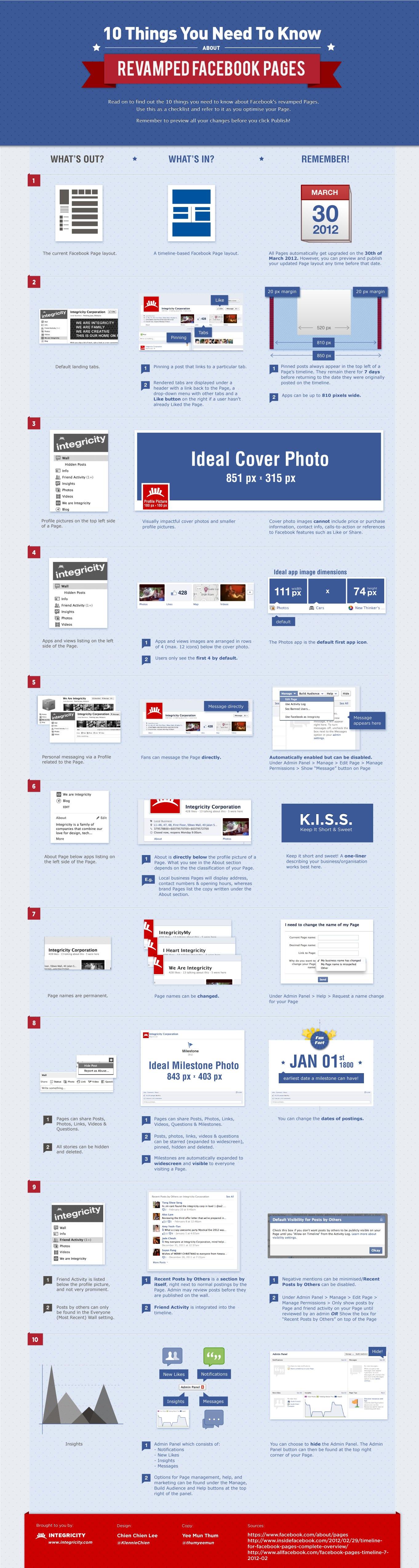 Les pages Facebook en 10 points