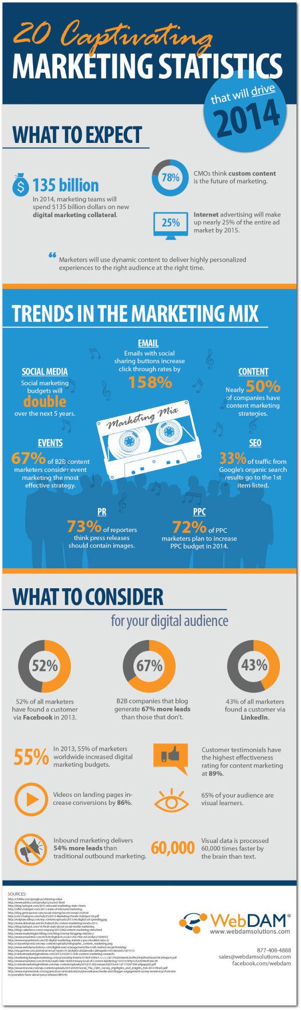 20 Statistiques marketing pour 2014