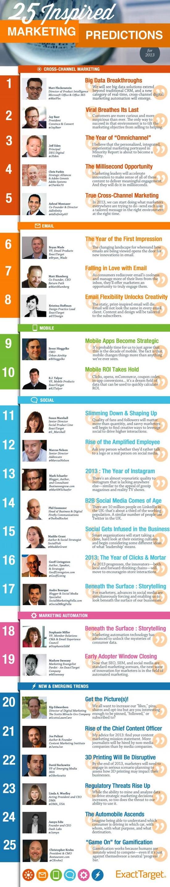 25 predictions experts marketing