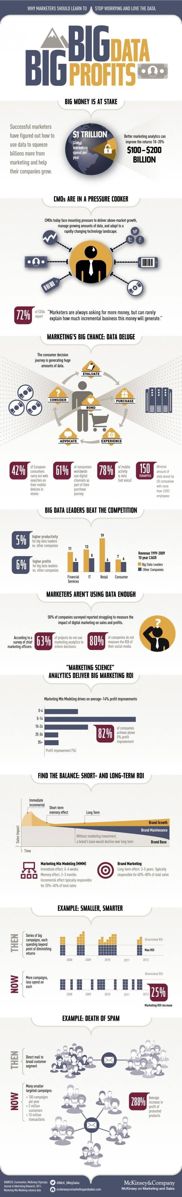 Big Data for Big Profits