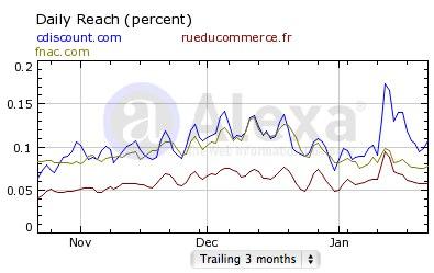 Cdiscount.com vs rueducommerce.com vs fnac.com