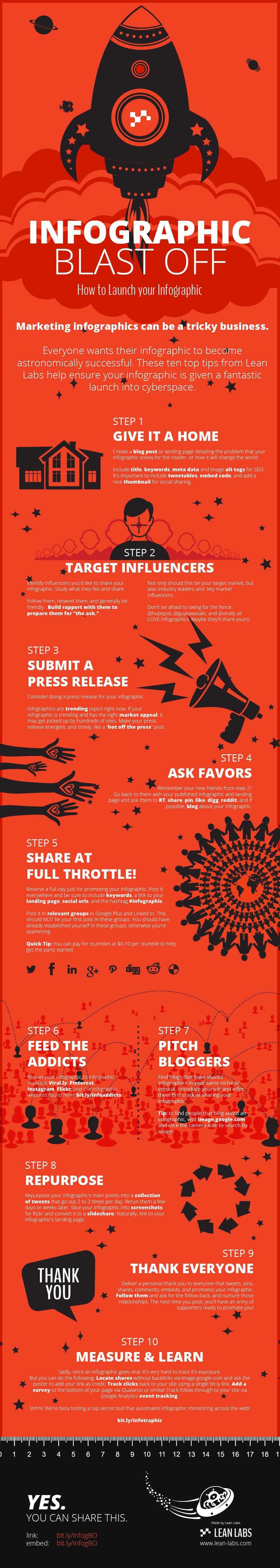 Créer et diffuser une infographie