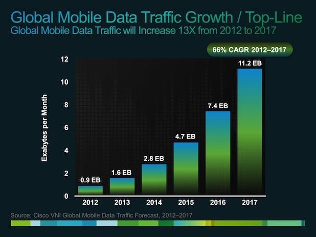 Croissance des connections mobiles Cisco