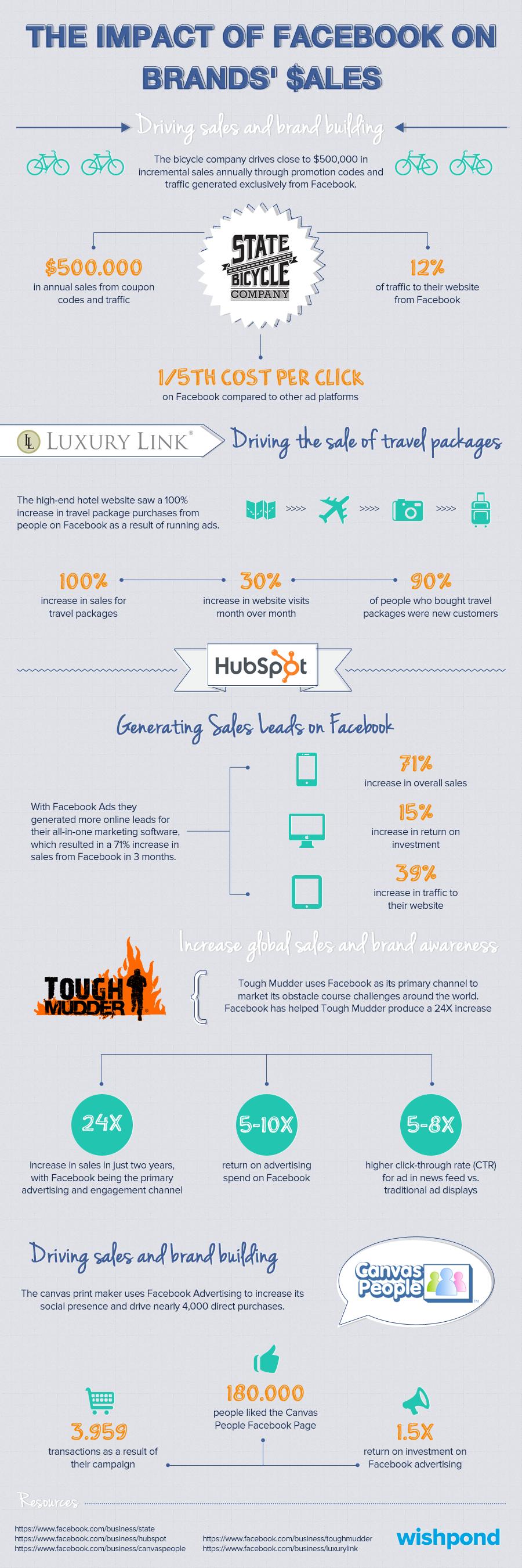Facebook et le commerce