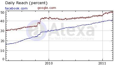 Facebook vs google reach