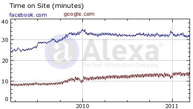 Facebook vs google time on site
