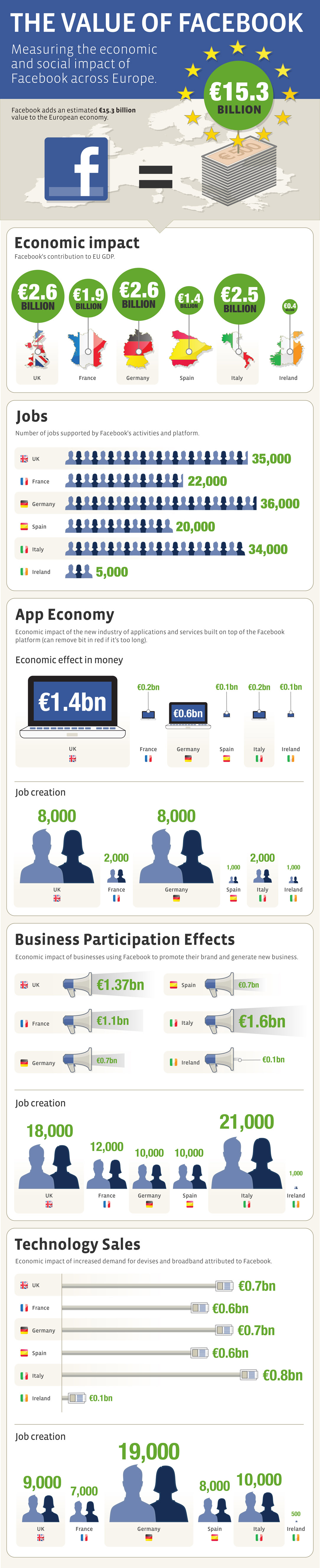 Infographie Facebook