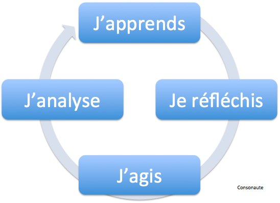 Formation emailmarketing : le cercle vertueux