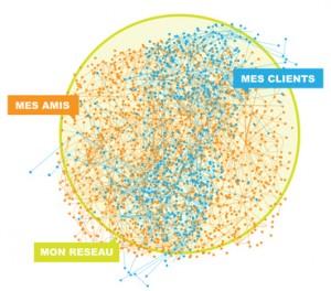 reseau social - mes clients, mes amis, ma vie numerique