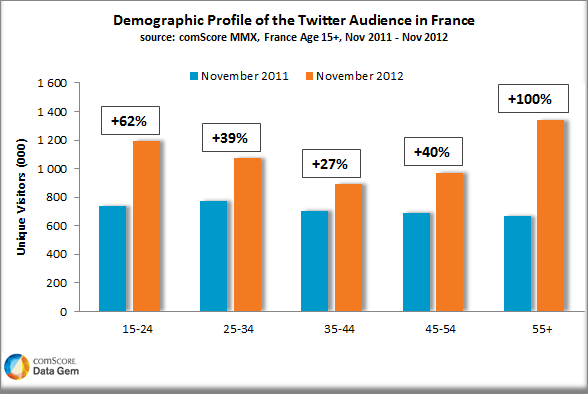 France 7 marche Twitter