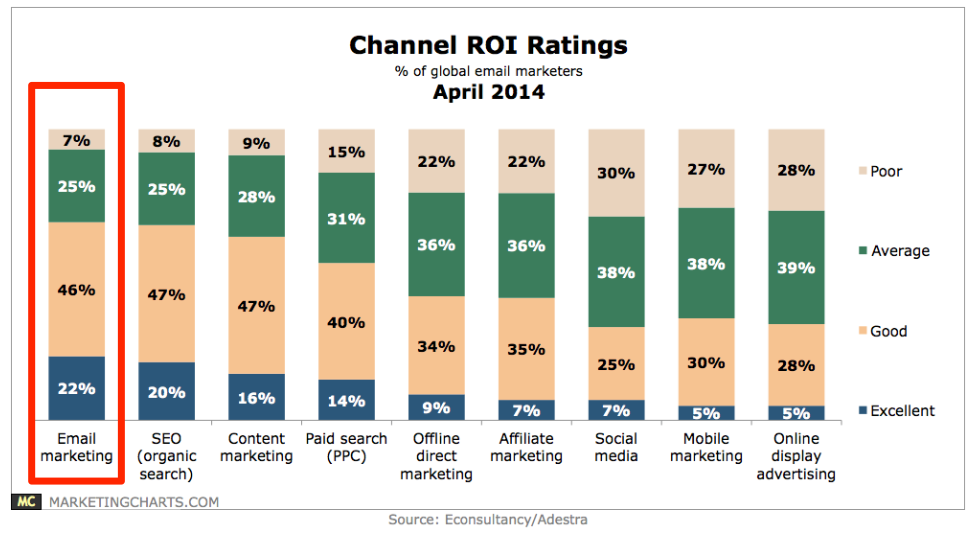 Global_Marketers_Rank_Email_and_SEO_Tops_for_ROI