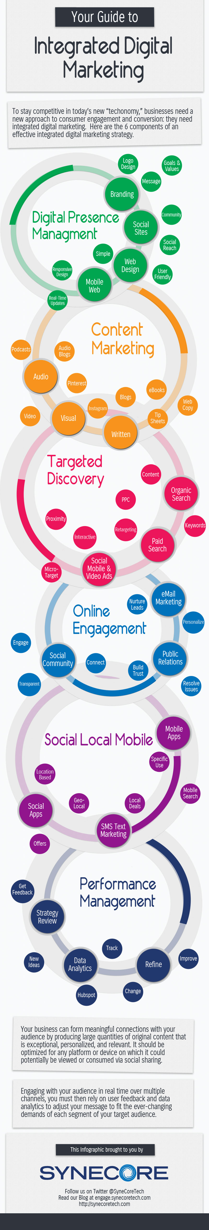 Guide d'integration du Digital Marketing
