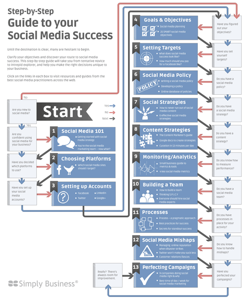 Guide du succes de votre strategie social media