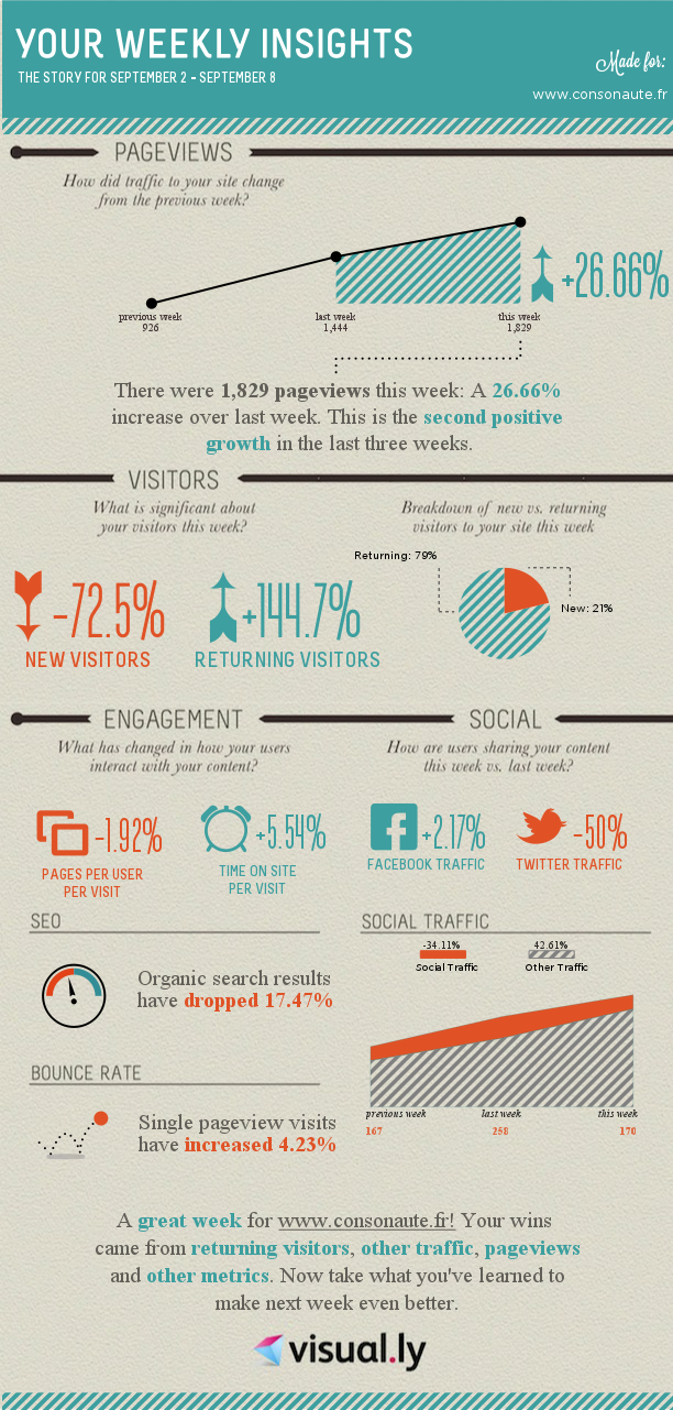 Infographie Consonaute