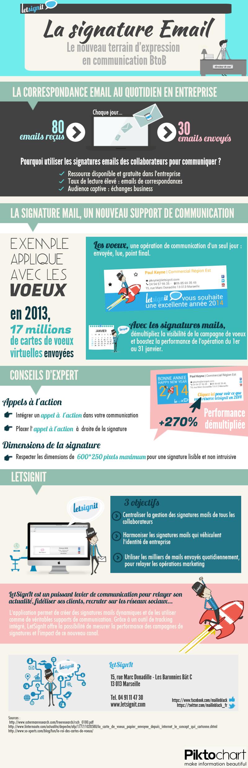 Infographie LetSignIt Signature Email B2B Voeux