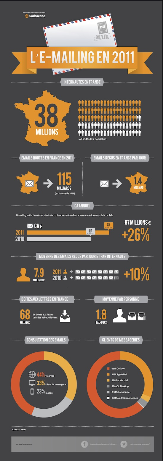 Infographie email France