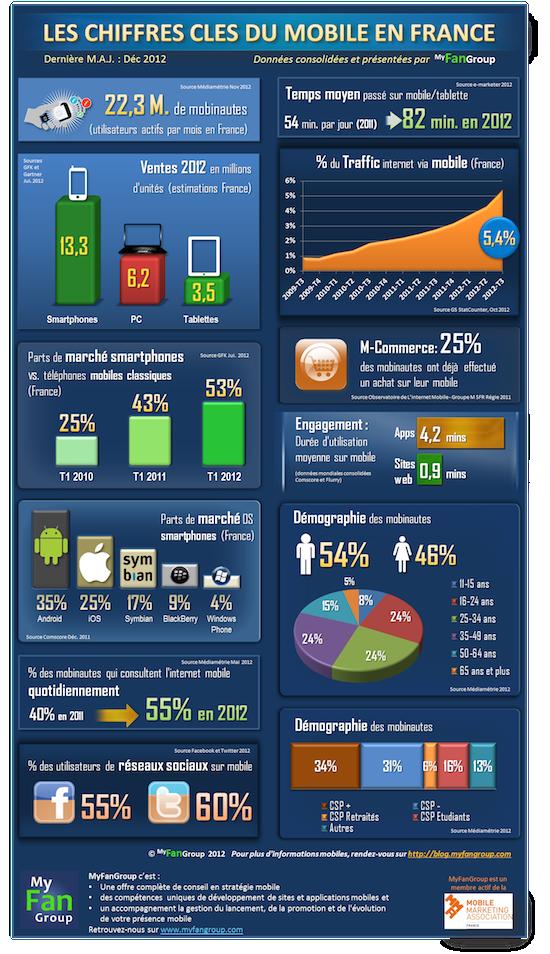 Le Monde du Business Mobile