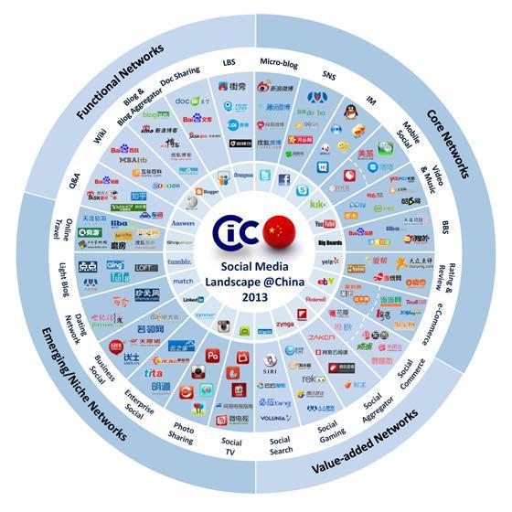 Le monde internet chinois 2013