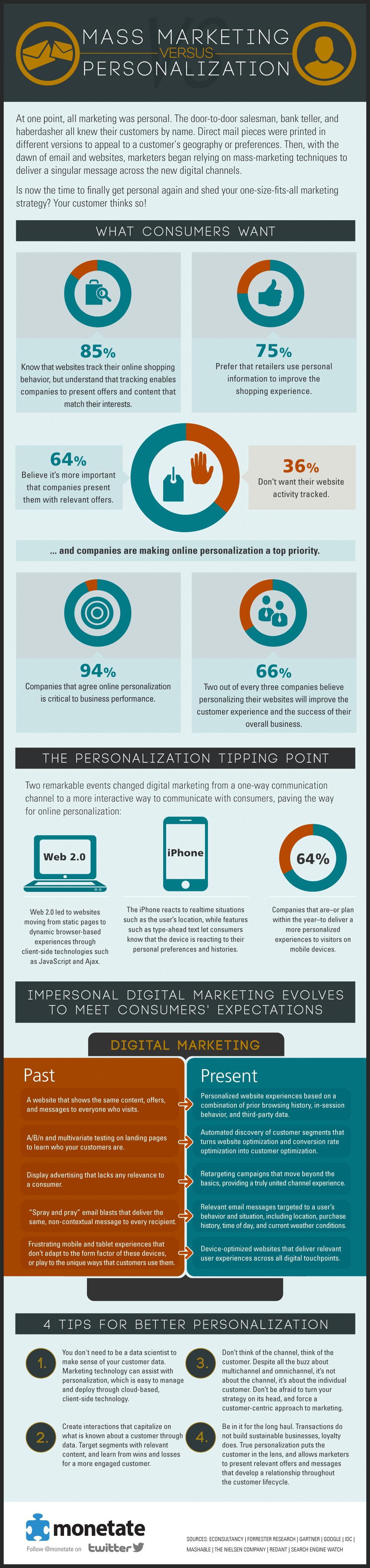 Mass MArketing vs Personalisation