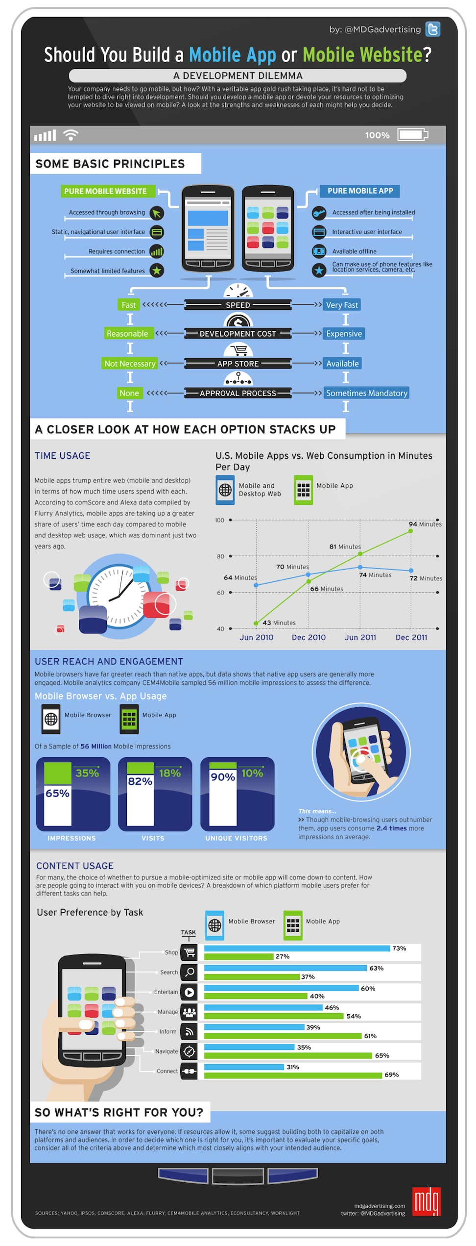 Mobile : webapp ou app ?