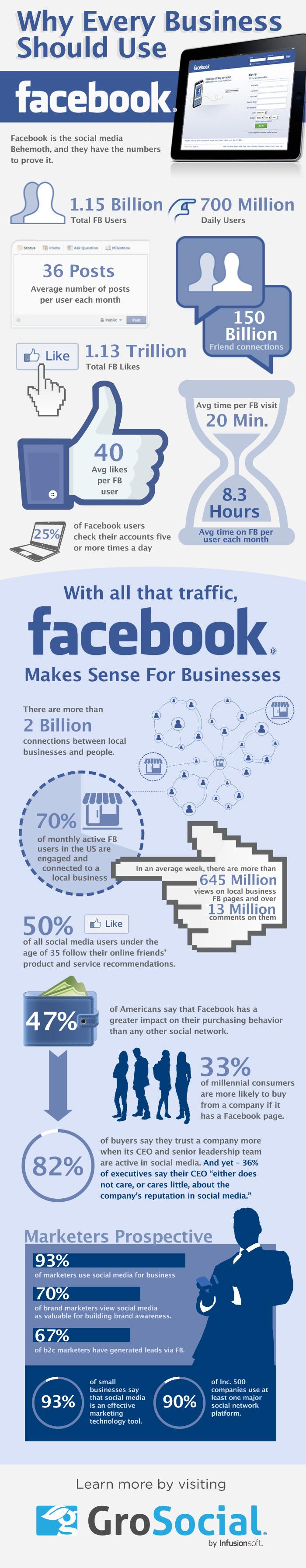Why_Every_Company_Should_Use_FB_Grosocial