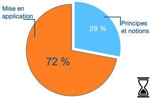 Répartition du temps du programme : 72% de pratique
