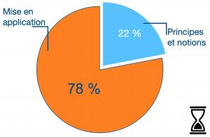 Répartition du temps du programme : 78% de pratique