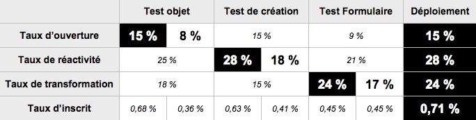 tableau de synthèse des taux pour les tests