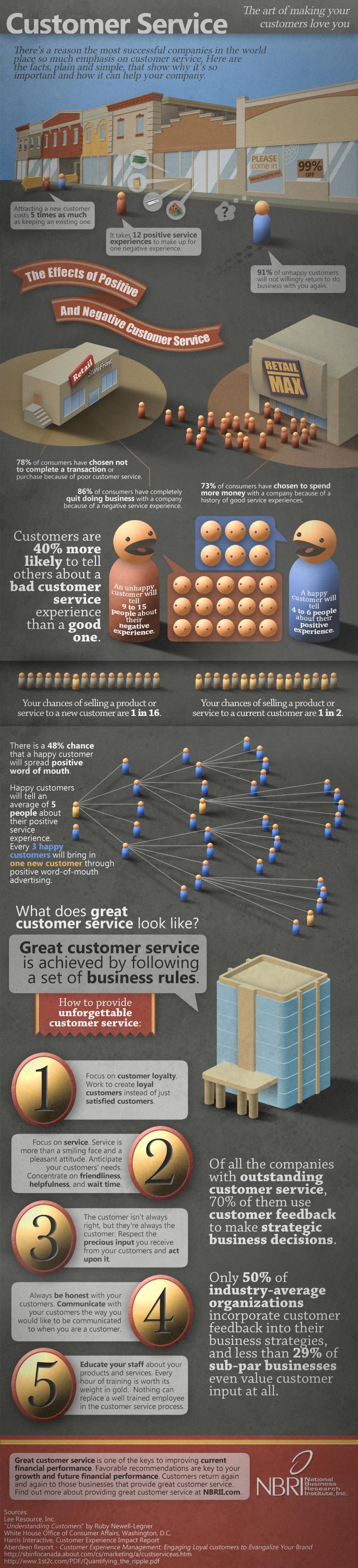 Service Client et Influence
