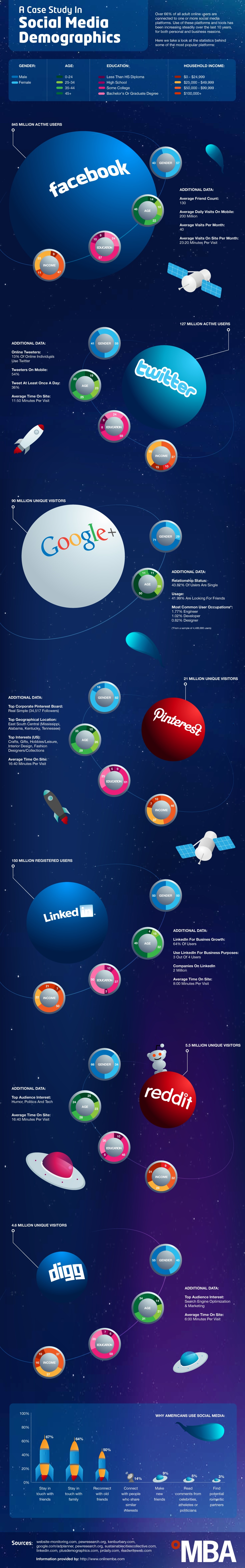 Social Media Infographie