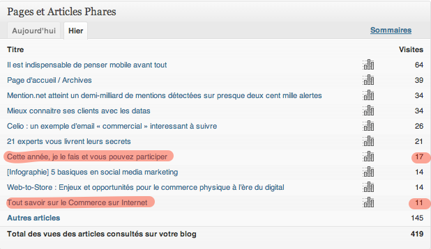 Stats_du_Site_‹_Consonaute_—_WordPress