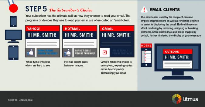 Step 5 du parcours de l_email