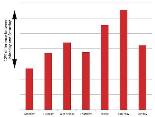 Histogramme du taux de clic par jour