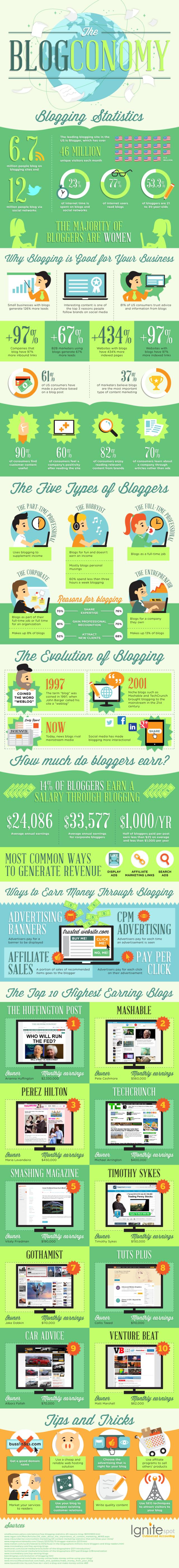 The blog Economy