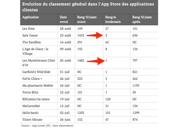 Vente-privée_Apps___le_nouveau_faiseur_de_rois_de_l_AppStore_-_JDN_Web___Tech