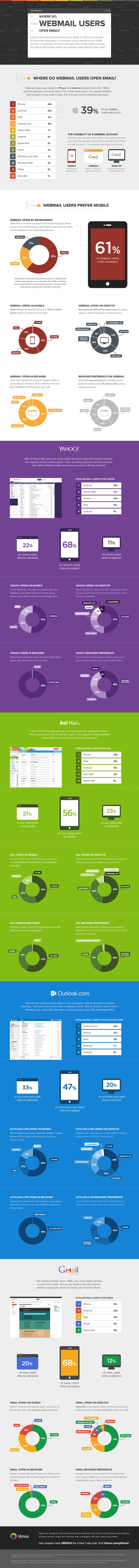 Webmail users email