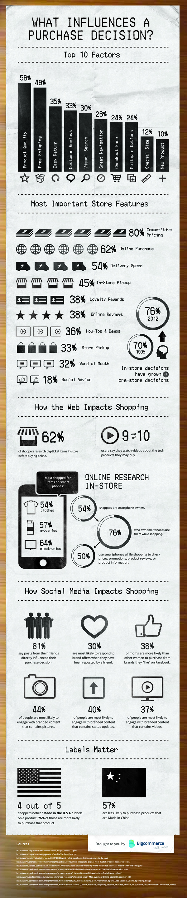 What-Influences-a-Purchase-Desicion-Infographic