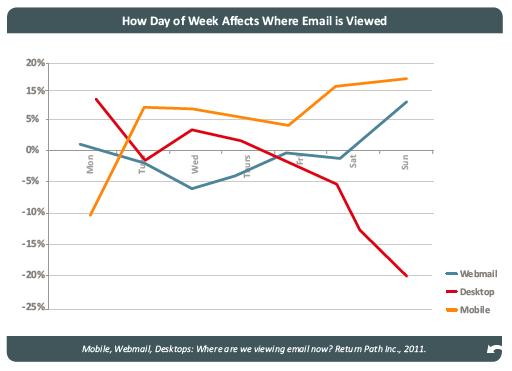 Quand l'email est il visualisé et sur quel support