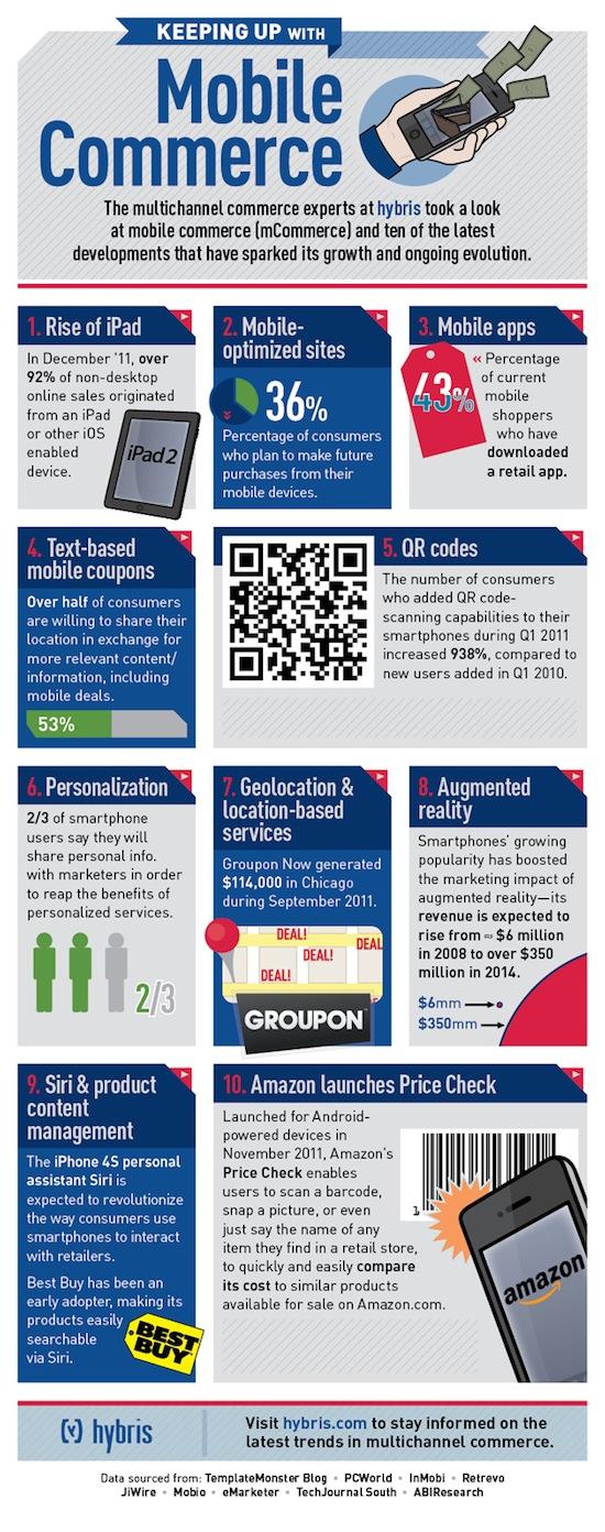 infographie-m-commerce