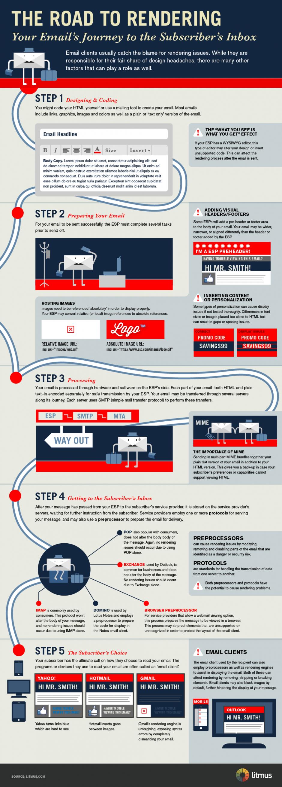 le chemin de l email en 5 étapes