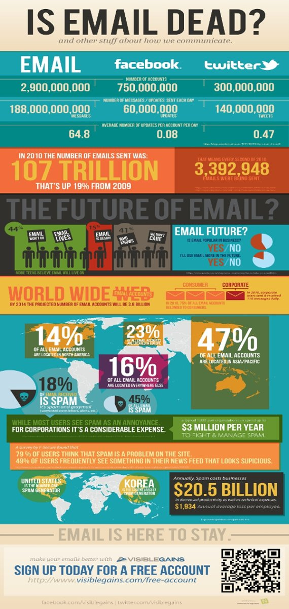 Is email dead ? L'email est il mort ?