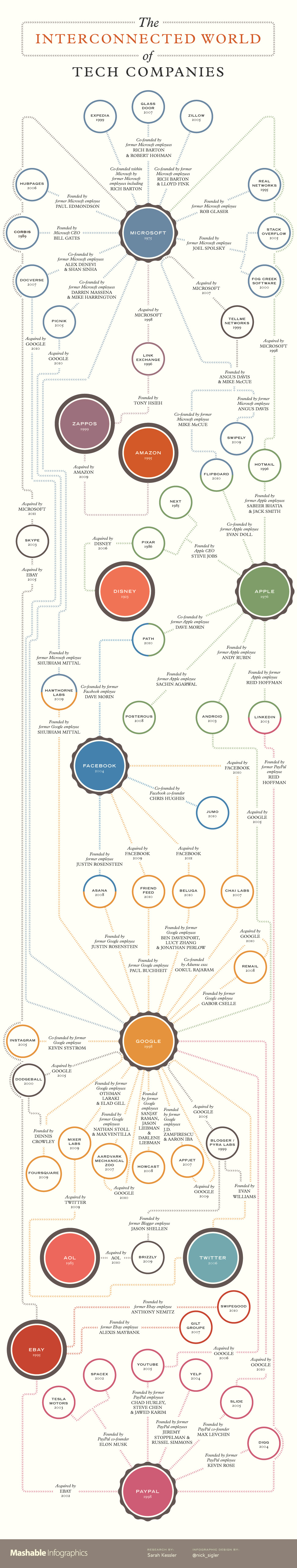mashable_infographic_interconnected-tech-companies