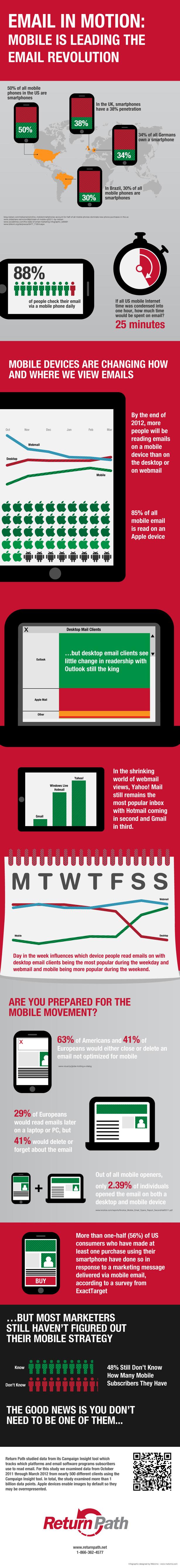 mobile email statistique