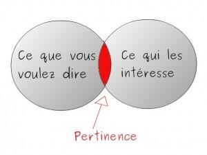 pertinence