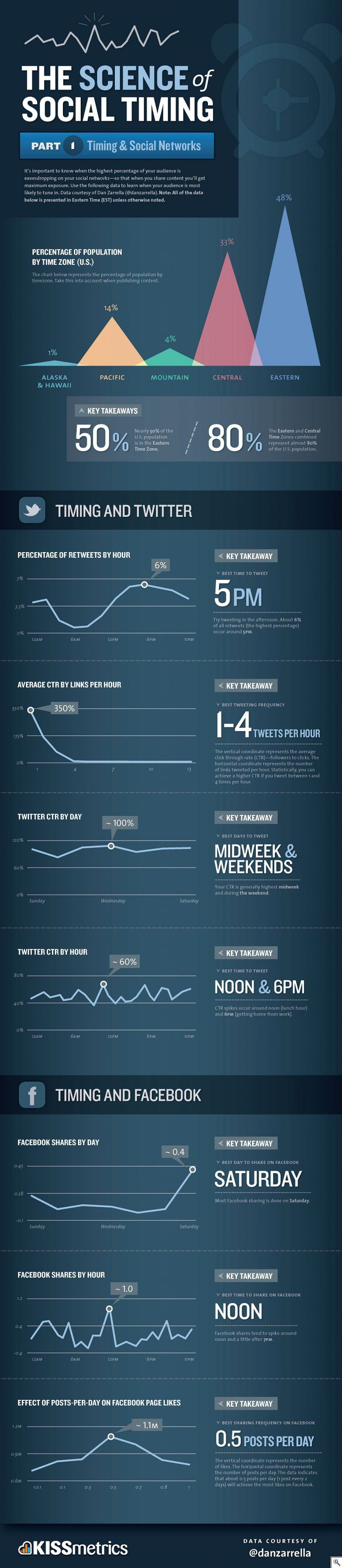 Science of social timing Part1