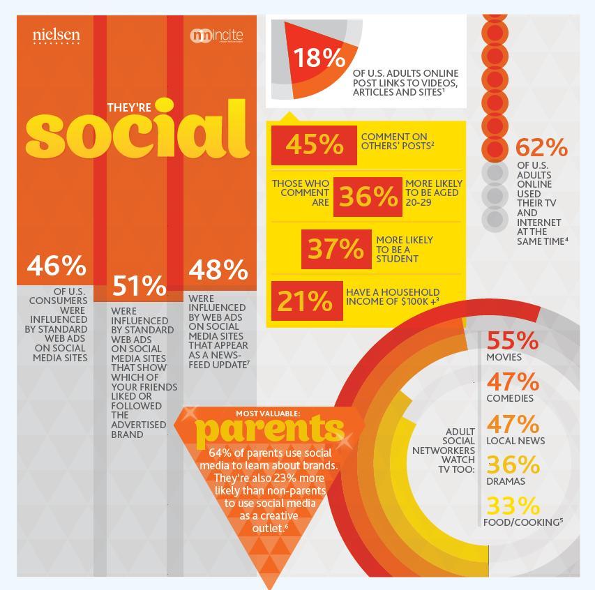 Social de SoLoMo