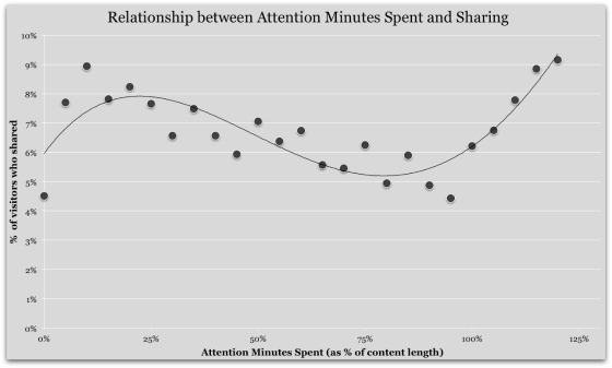 upworthy_attention_minutes_and_sharing_560